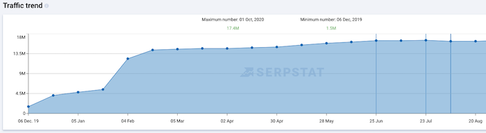 check website traffic on serpstat example