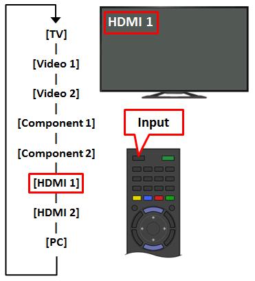 Select TV Input