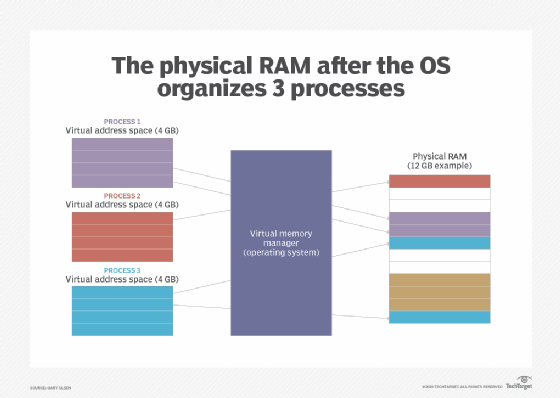 How a virtual memory manager separates RAM